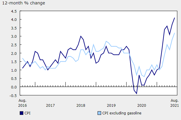 Canada Inflation USD to CAD